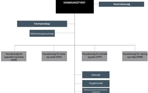 Organisasjonskart som viser politisk organisering i Ås kommune