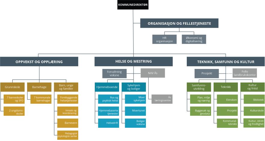 Visuell fremstilling av den administrative organiseringen av Ås kommune