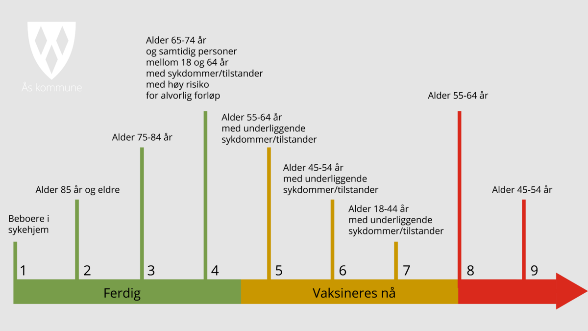 Vaksinetidslinje-3.1_1200x675.png