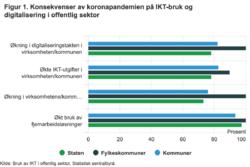 I figur 1 ser vi andelen statlige virksomheter, fylkeskommuner og kommuner som sier de har hatt en økning i ulike aktiviteter som følge av koronapandemien. Grafikk: SSB