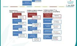 Organisasjonskart Helse og mestring