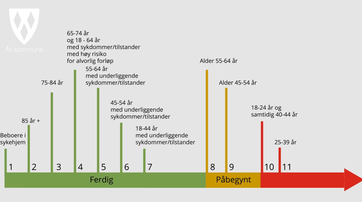 Illustrasjon vaksinering i Ås