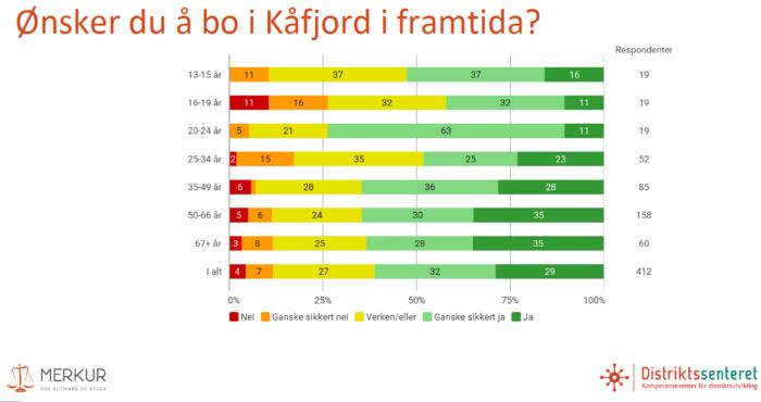 Ønsker du å bo i Kåfjord_700x370.png