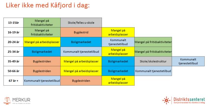 Hva liker du ikke med Kåfjord - 2_700x359.png