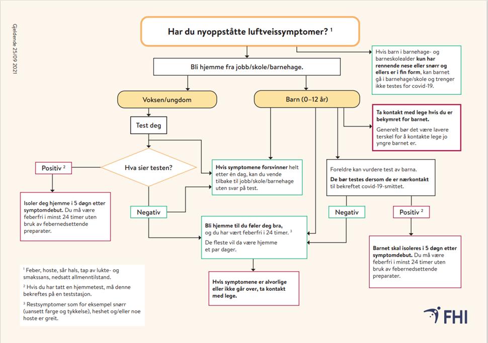2021-09-25-flytskjema-nyoppstatte-luftveissymptomer.png