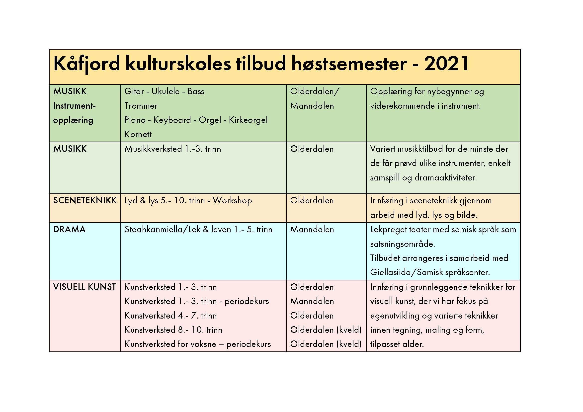 Fagoversikt+Kåjord+kulturskoles+tilbud+høst+2021 (1).jpg